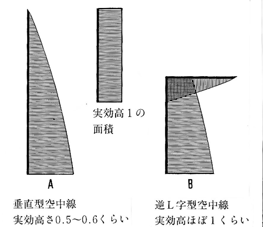 (A)垂直型空中線と(B)逆L字型空中線の電流の分布を仮面積で示すと図のようになります。