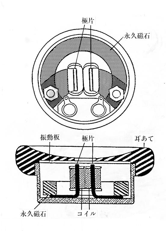 代表的なヘッドフォンの構造です。エボナイトでできたケースとその中に永久磁石、極片と呼ばれる軟鉄製の鉄芯にコイル、それに薄い鉄板製の振動板から成り立っていました。