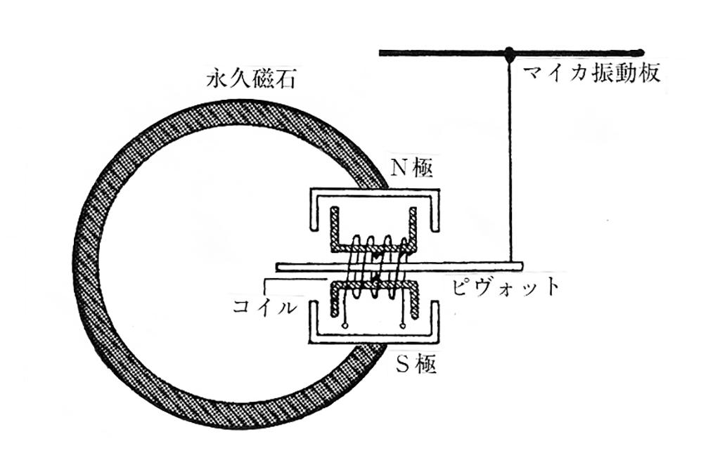 永久磁石の磁極(N、S極)の間にコイルを置いて、さらにその中に軟鉄片を、その中心のところを支点としその一端をレバー(ビヴォット)として、マイカでできた振動板を動かすことで音に変えるというものです。このタイプを測定してみると以下のようなスペックになりました。 R=693Ω 、 Z=29 3kΩ (l kHz)、L=1.48H またどのタイプにおいても、両耳式と片耳式がありました。