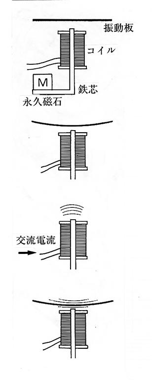 1、振動板は常に永久磁石の力でほんのすこしのギャップを開けて引きつけられている。 2、コイルに交流電流が流れると電磁石の原理でコイルの鉄芯に微弱に変化する磁力が発生する。 3、2で発生した磁力が永久磁石の磁力を強めたり弱めたりすることで、引きつけられていた振動板が振動子、音が発生する。